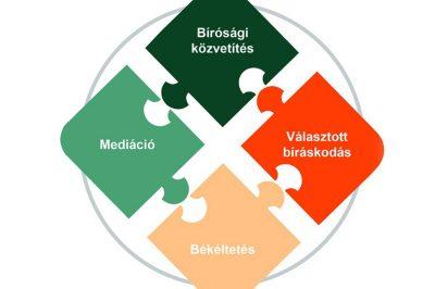 Nemzetközi konferencia az alternatív vitarendezésről - Budapest, november 30.